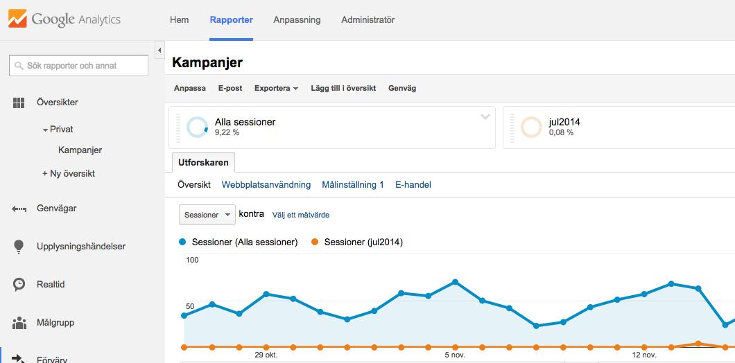 Kampanjer och anpassade segment - Google Analytics